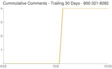 Cummulative Comments 800-321-8282