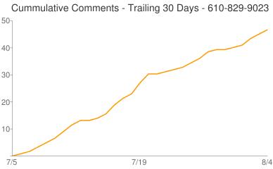 Cummulative Comments 610-829-9023