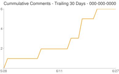 Cummulative Comments 000-000-0000