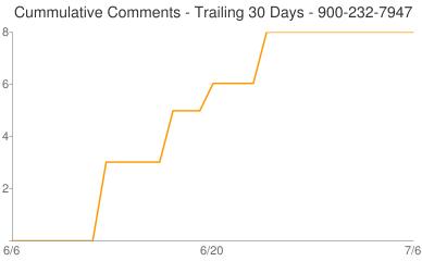 Cummulative Comments 900-232-7947