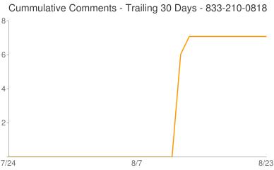 Cummulative Comments 833-210-0818