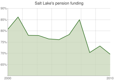 Salt Lake's pension funding
