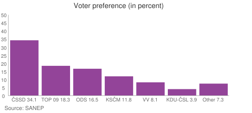 Voter preference (in percent)