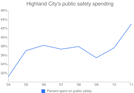 Highland City's public safety spending