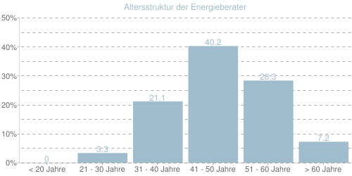 Altersstruktur der Energieberater