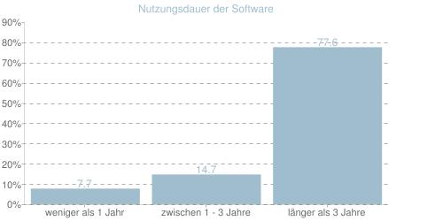 Nutzungsdauer der Software