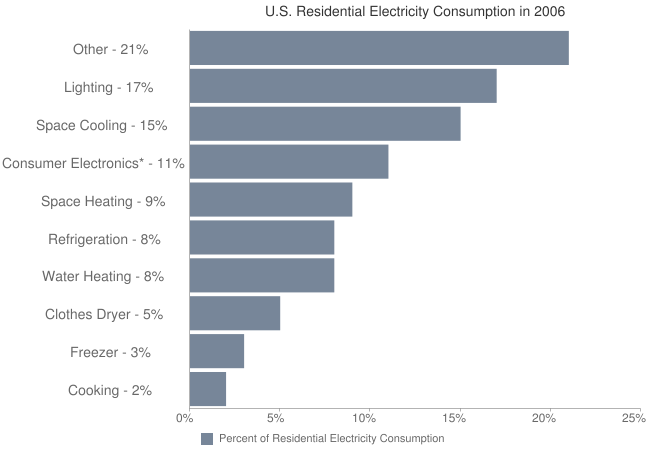 This figure demonstrates that consumer electronics products collectively consume electricity in amounts comparable to other product areas for which efficiency programs are already conducting programs. Including electronics products in a program's portfolio may boost energy savings.