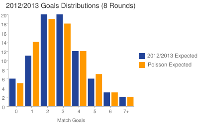 2012/2013 Premier League Goals Distributions (Expected after 8 rounds)