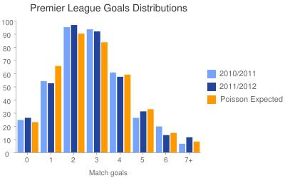 Premier League Goals Distributions