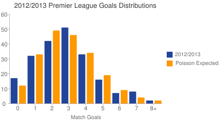 Premier League Goals Distributions 2012/2013