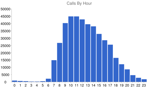 Calls By Hour