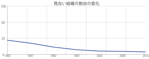 見合い結婚の割合の変化