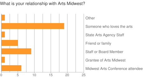 What is your relationship with Arts Midwest?