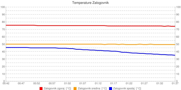 Temperature v Zalogovniku