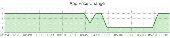 App Price Change