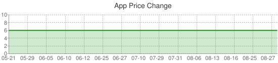 App Price Change