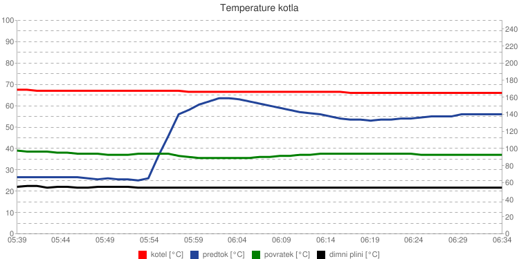 Temperature kotla
