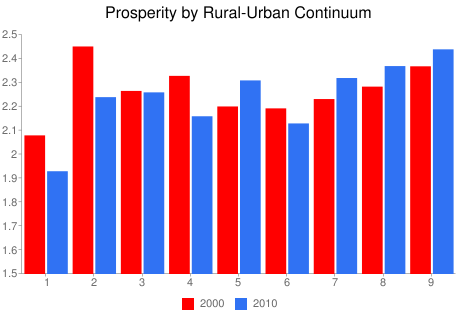Prosperity by Rural-Urban Continuum