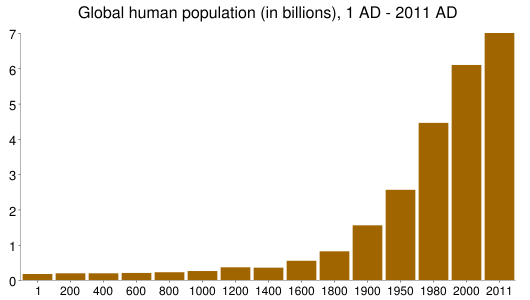 Global human population (in billions), 1 AD - 2011 AD