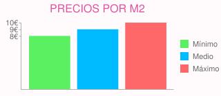 Precios por m2 para alisar paredes piso 90 m cuadrados en getafe (madrid)