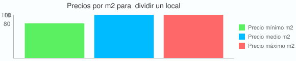 Grafico estadistico del coste por m2 para  dividir un local
