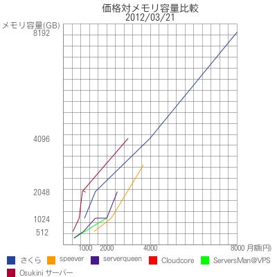 価格対メモリ容量比較|2012/03/21