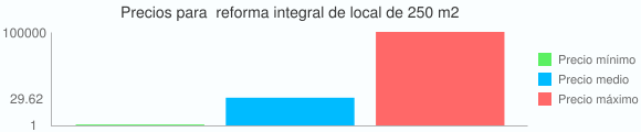 Grafico estadistico de Precios para  reforma integral de local de 250 m2