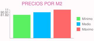 Precios por m2 para suelo hormigon parcela 2000 mt en carmona (sevilla)