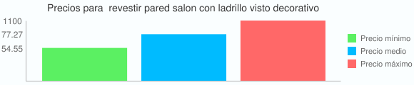 Grafico estadistico de Precios para  revestir pared salon con ladrillo visto decorativo