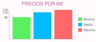 Precios por m2 para alisar paredes  en leganés (madrid)