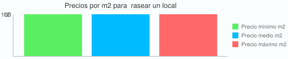 Grafico estadistico del coste por m2 para  rasear un local