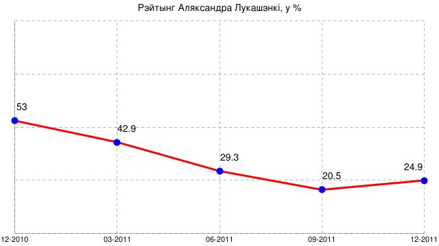 Рэйтынг Аляксандра Лукашэнкі, у %