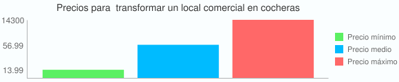 Grafico estadistico de Precios para  transformar un local comercial en cocheras