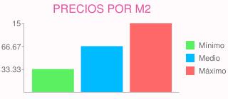 Precios por m2 para precio para cambio de tarima en móstoles (madrid)