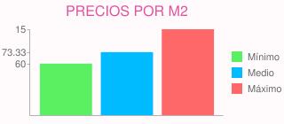 Precios por m2 para poner cesped (lo más económico) en san agustín del guadalix (madrid)