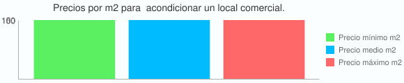 Grafico estadistico del coste por m2 para  acondicionar un local comercial.