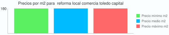 Grafico estadistico del coste por m2 para  reforma local comercia toledo capital
