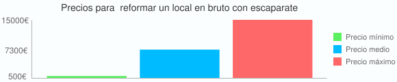 Grafico estadistico de Precios para  reformar un local en bruto con escaparate