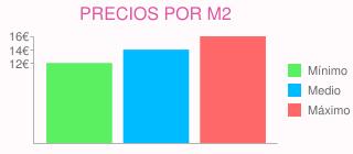 Precios por m2 para alisado y pintura de piso de 80m2  en alcobendas (madrid)