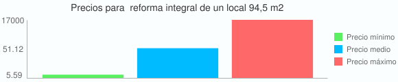 Grafico estadistico de Precios para  reforma integral de un local 94,5 m2
