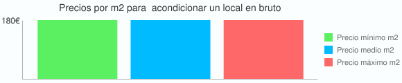 Grafico estadistico del coste por m2 para  acondicionar un local en bruto