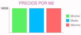 Precios por m2 para presupuesto para construir 4 apartamentos en brunete (madrid)