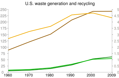 U.S. waste generation and recycling