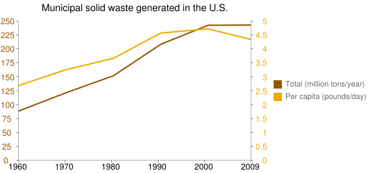 Municipal solid waste generated in the U.S.