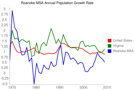 Roanoke MSA Annual Population Change