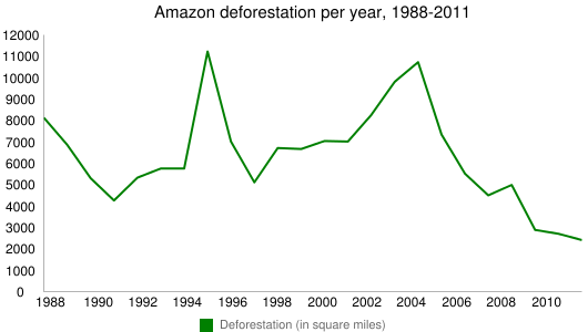 Amazon deforestation per year, 1988-2011