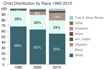 Distribution by Race 1980-2010
