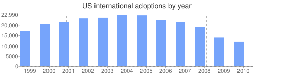 US international adoptions by year