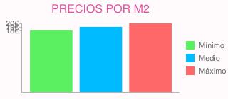 Precios por m2 para reformar chalet adosado  en rozas de madrid (las) (madrid)