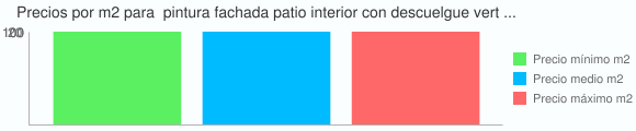 Grafico estadistico del coste por m2 para  pintura fachada patio interior con descuelgue vertical